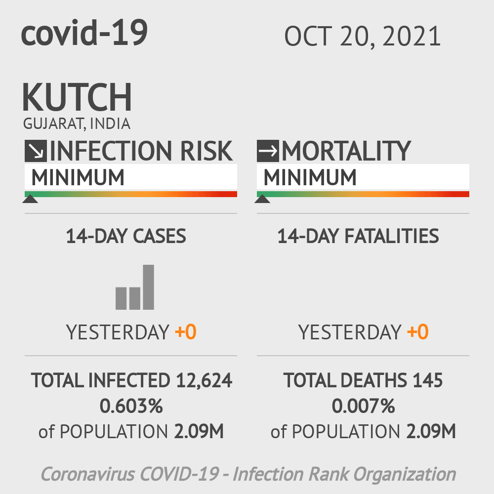 Kutch Coronavirus Covid-19 Risk of Infection on February 27, 2021