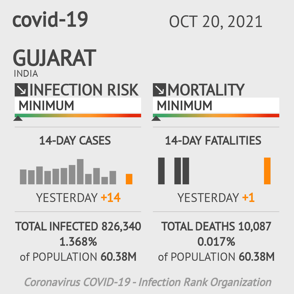 Gujarat Coronavirus Covid-19 Risk of Infection Update for 35 Counties on May 20, 2021