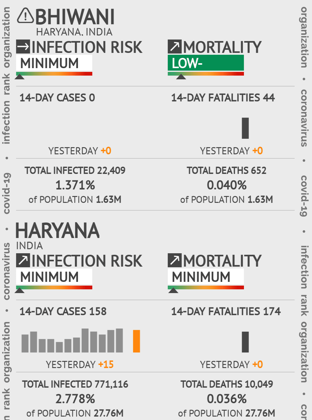 Bhiwani Coronavirus Covid-19 Risk of Infection on February 27, 2021