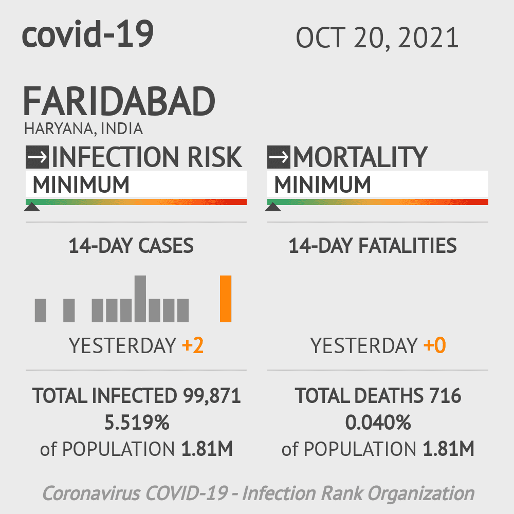 Faridabad Coronavirus Covid-19 Risk of Infection on February 28, 2021