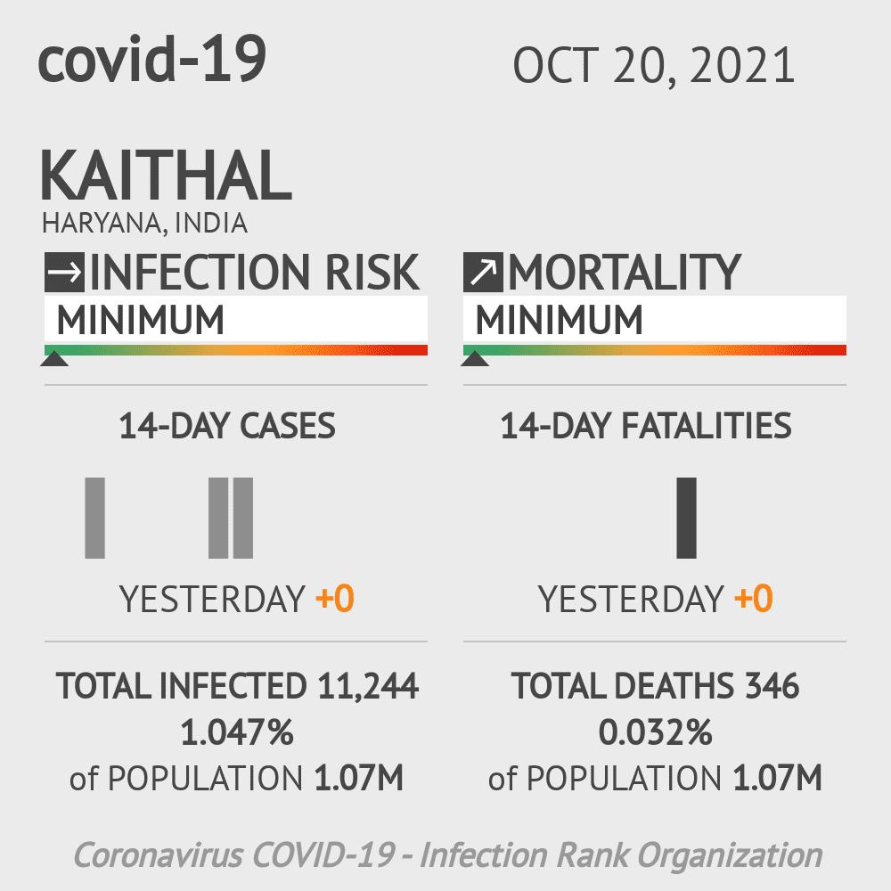 Kaithal Coronavirus Covid-19 Risk of Infection on February 26, 2021