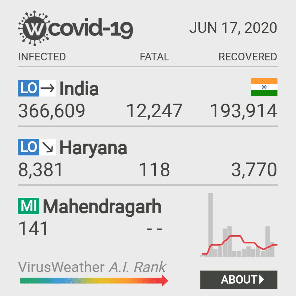 Mahendragarh Coronavirus Covid-19 Risk of Infection on March 06, 2021