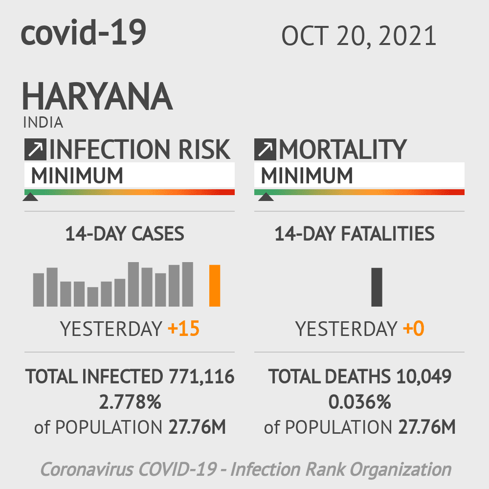 Haryana Coronavirus Covid-19 Risk of Infection Update for 23 Counties on March 07, 2021