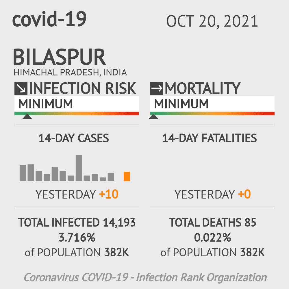 Bilaspur Coronavirus Covid-19 Risk of Infection on February 25, 2021