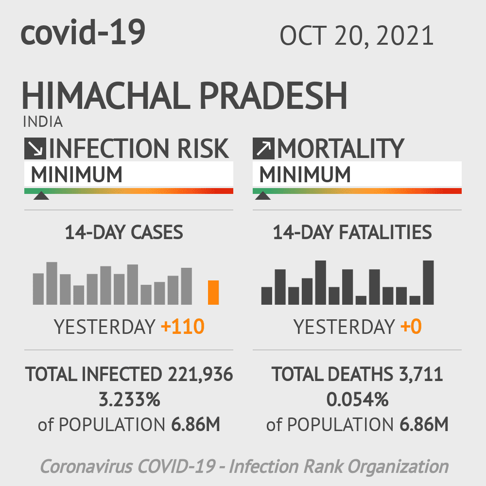 Himachal Pradesh Coronavirus Covid-19 Risk of Infection Update for 12 Counties on August 04, 2021