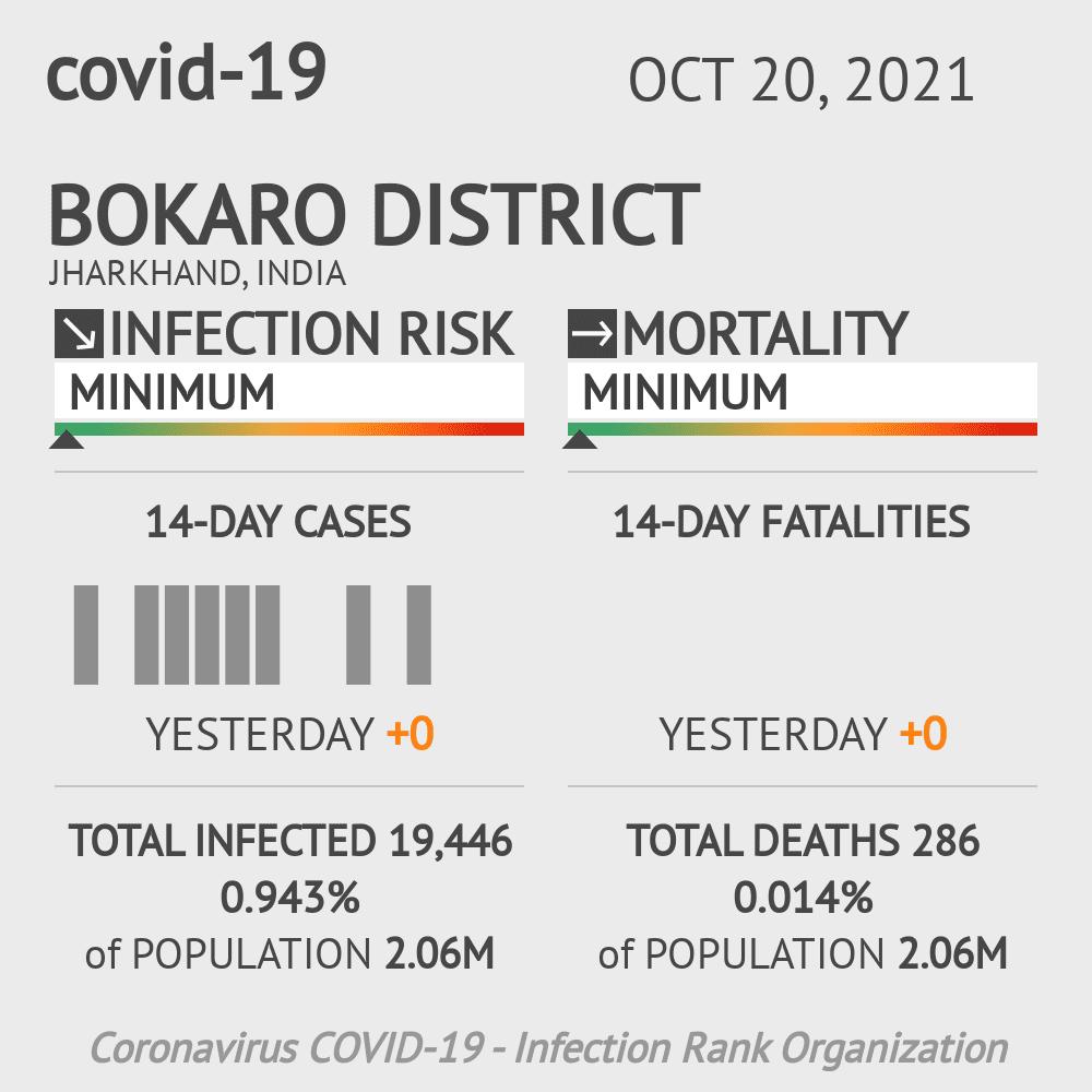 Bokaro district Coronavirus Covid-19 Risk of Infection on February 26, 2021