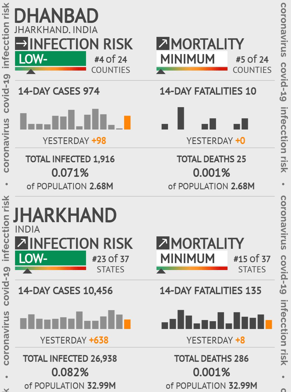 Dhanbad Coronavirus Covid-19 Risk of Infection on February 27, 2021