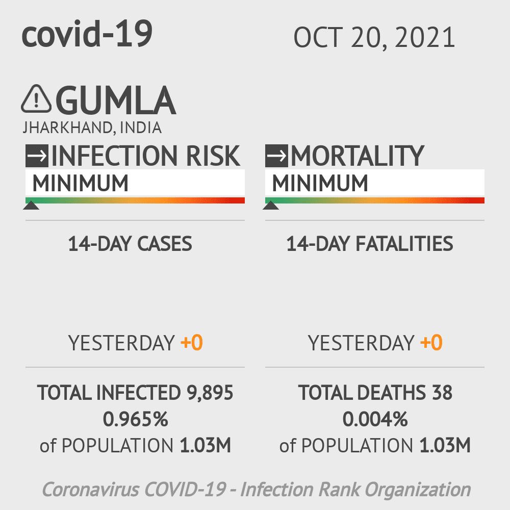Gumla Coronavirus Covid-19 Risk of Infection on March 02, 2021