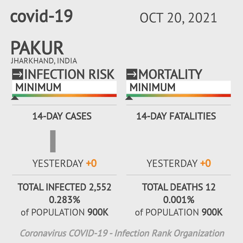 Pakur Coronavirus Covid-19 Risk of Infection on February 23, 2021