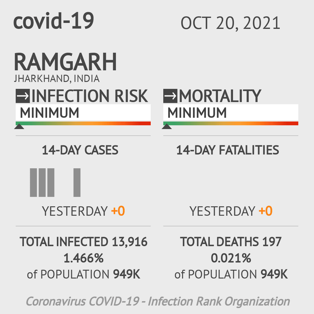 Ramgarh Coronavirus Covid-19 Risk of Infection on March 07, 2021