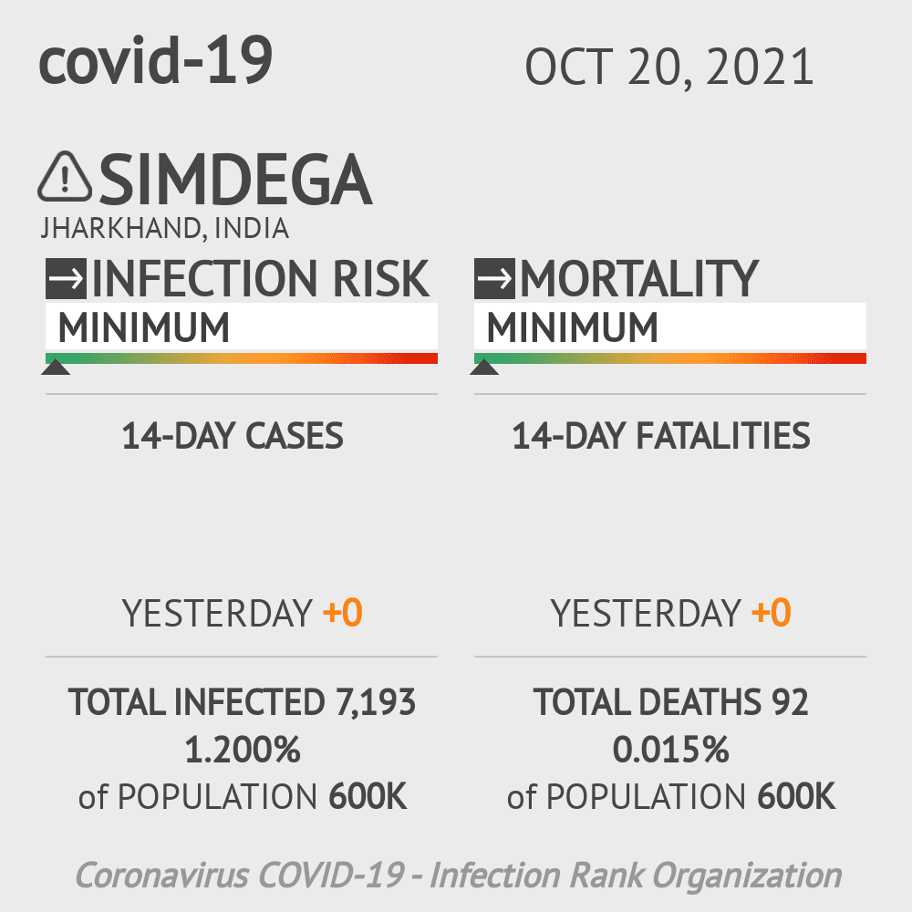 Simdega Coronavirus Covid-19 Risk of Infection on March 05, 2021