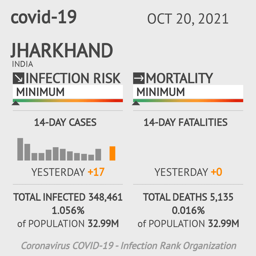 Jharkhand Coronavirus Covid-19 Risk of Infection Update for 24 Counties on March 07, 2021
