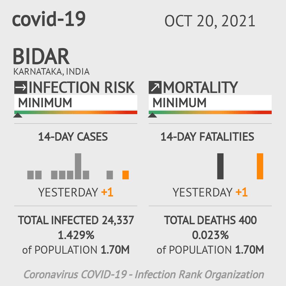 Bidar Coronavirus Covid-19 Risk of Infection on March 05, 2021