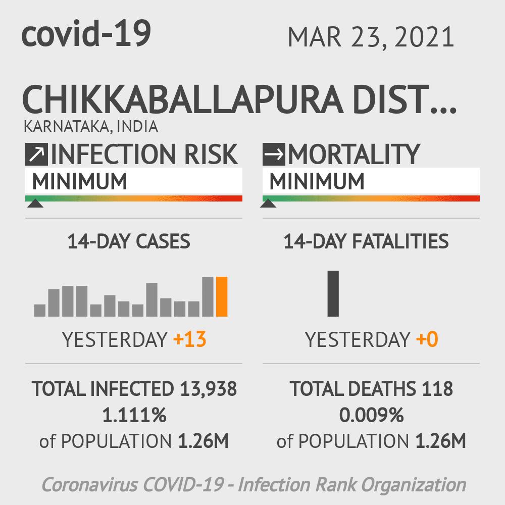 Chikkaballapura district Coronavirus Covid-19 Risk of Infection on March 23, 2021