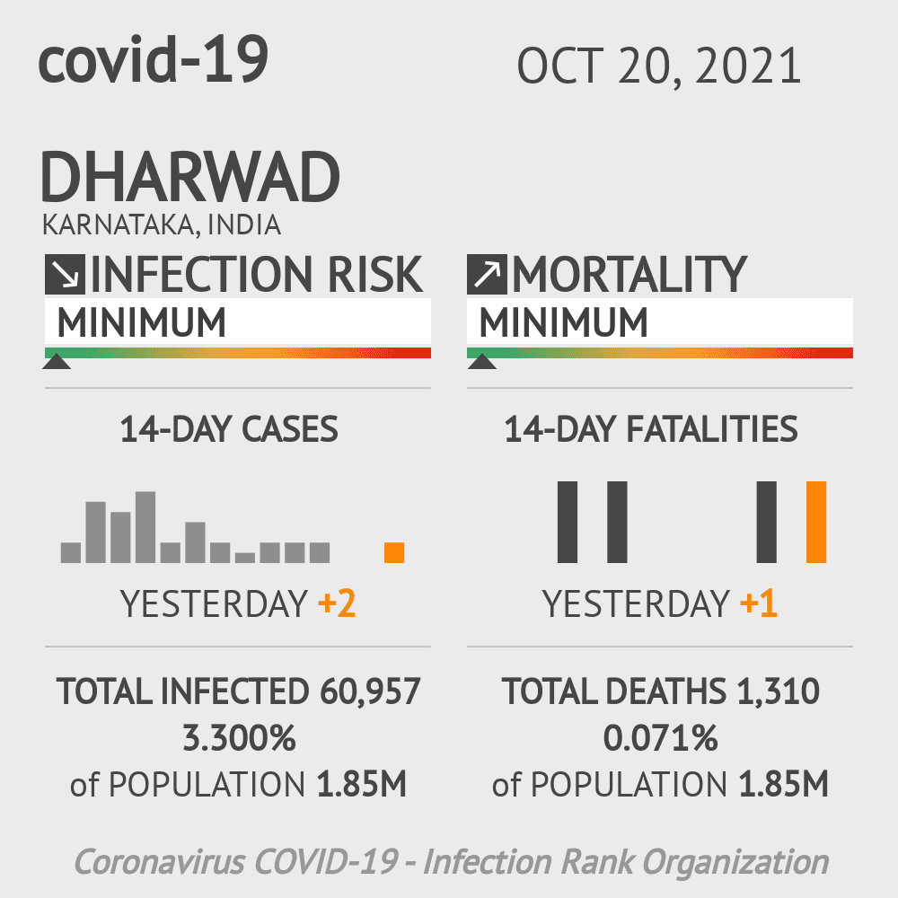 Dharwad Coronavirus Covid-19 Risk of Infection on March 04, 2021