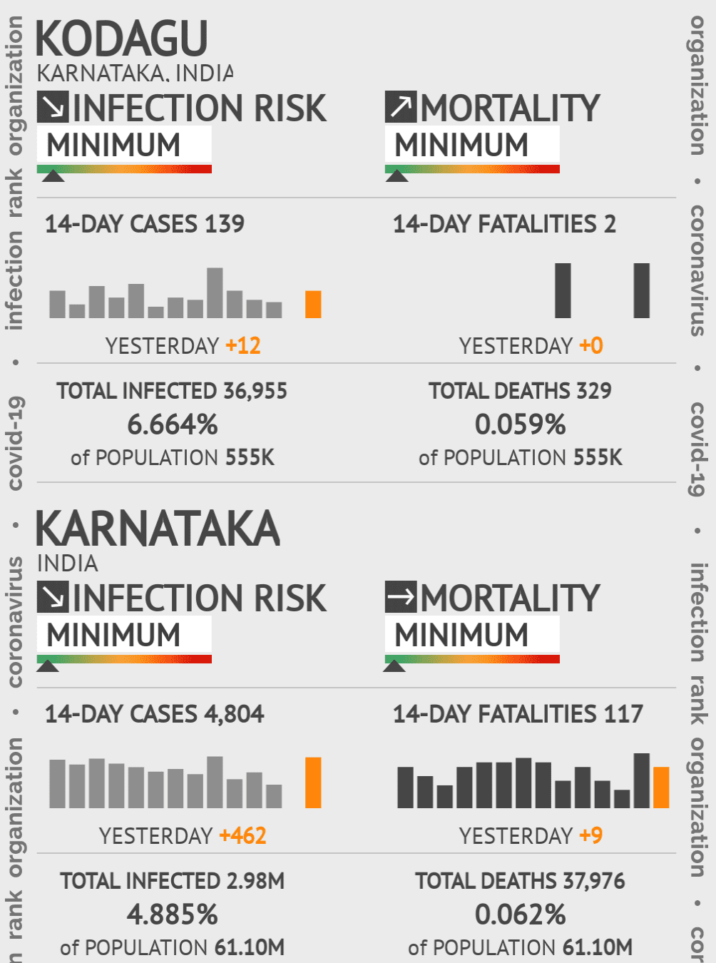 Kodagu Coronavirus Covid-19 Risk of Infection on March 07, 2021