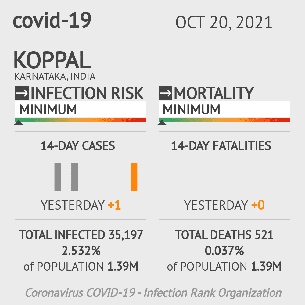 Koppal Coronavirus Covid-19 Risk of Infection on February 27, 2021