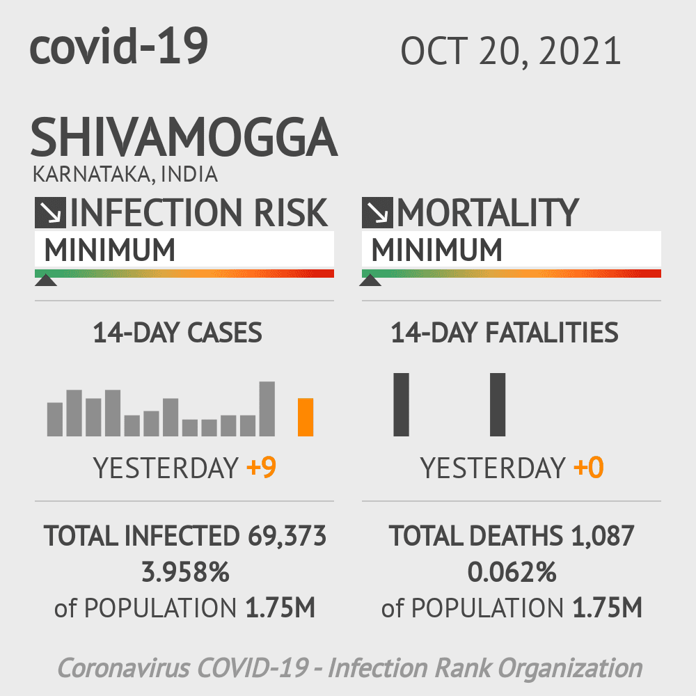 Shivamogga Coronavirus Covid-19 Risk of Infection on March 04, 2021