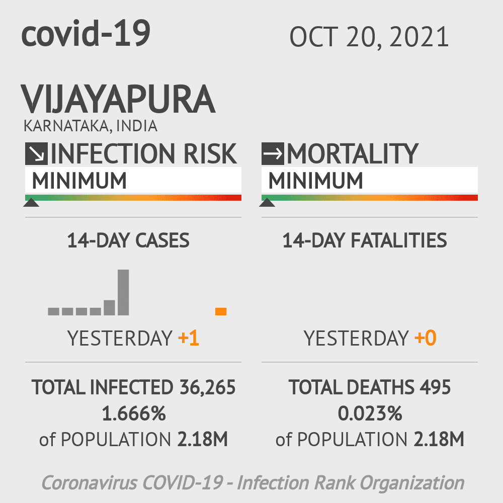 Vijayapura Coronavirus Covid-19 Risk of Infection on February 26, 2021