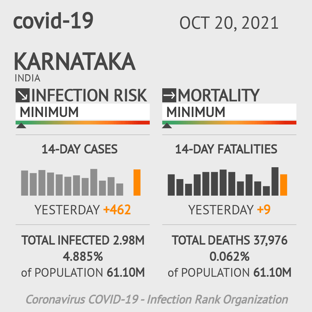 Karnataka Coronavirus Covid-19 Risk of Infection Update for 37 Counties on March 07, 2021