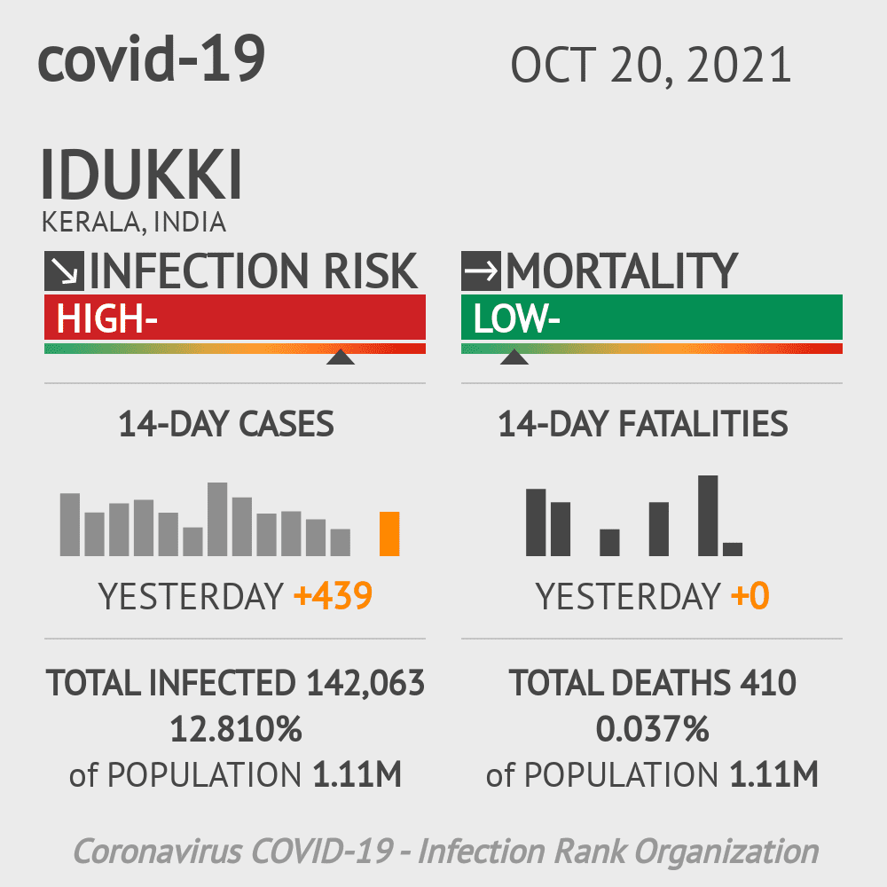 Idukki Coronavirus Covid-19 Risk of Infection on March 07, 2021