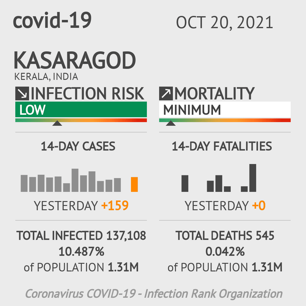 Kasaragod Coronavirus Covid-19 Risk of Infection on March 04, 2021