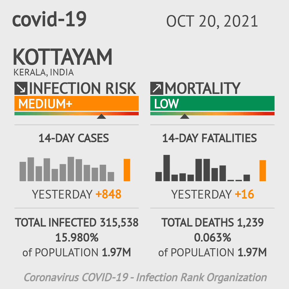 Kottayam Coronavirus Covid-19 Risk of Infection on March 06, 2021