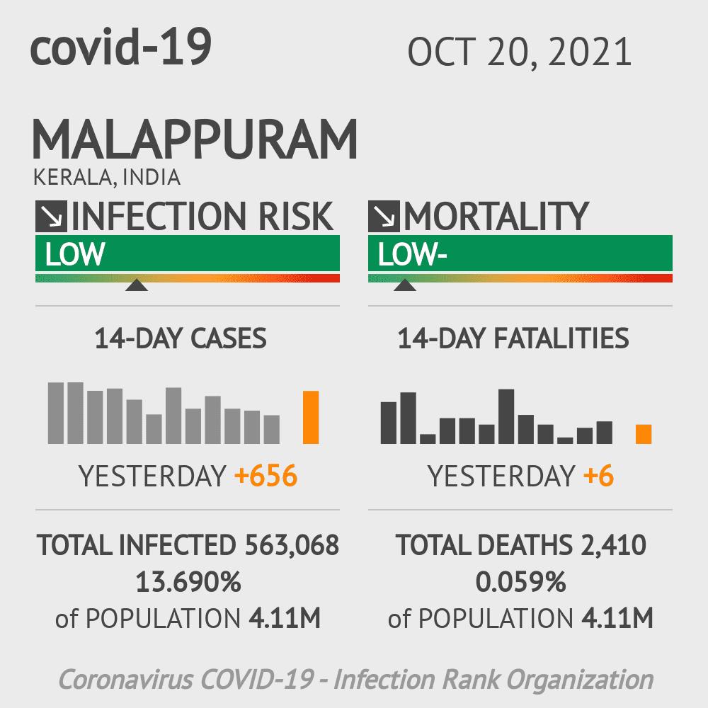 Malappuram Coronavirus Covid-19 Risk of Infection on February 23, 2021