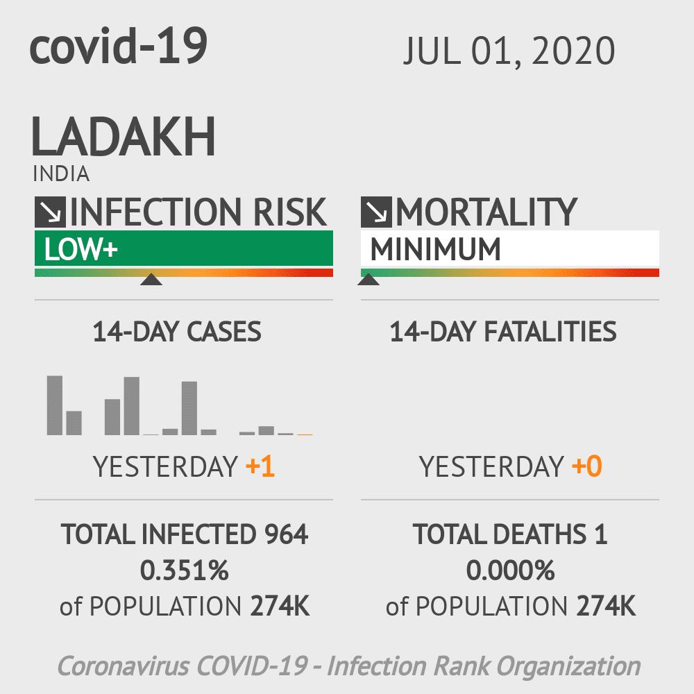 Ladakh Coronavirus Covid-19 Risk of Infection on July 01, 2020