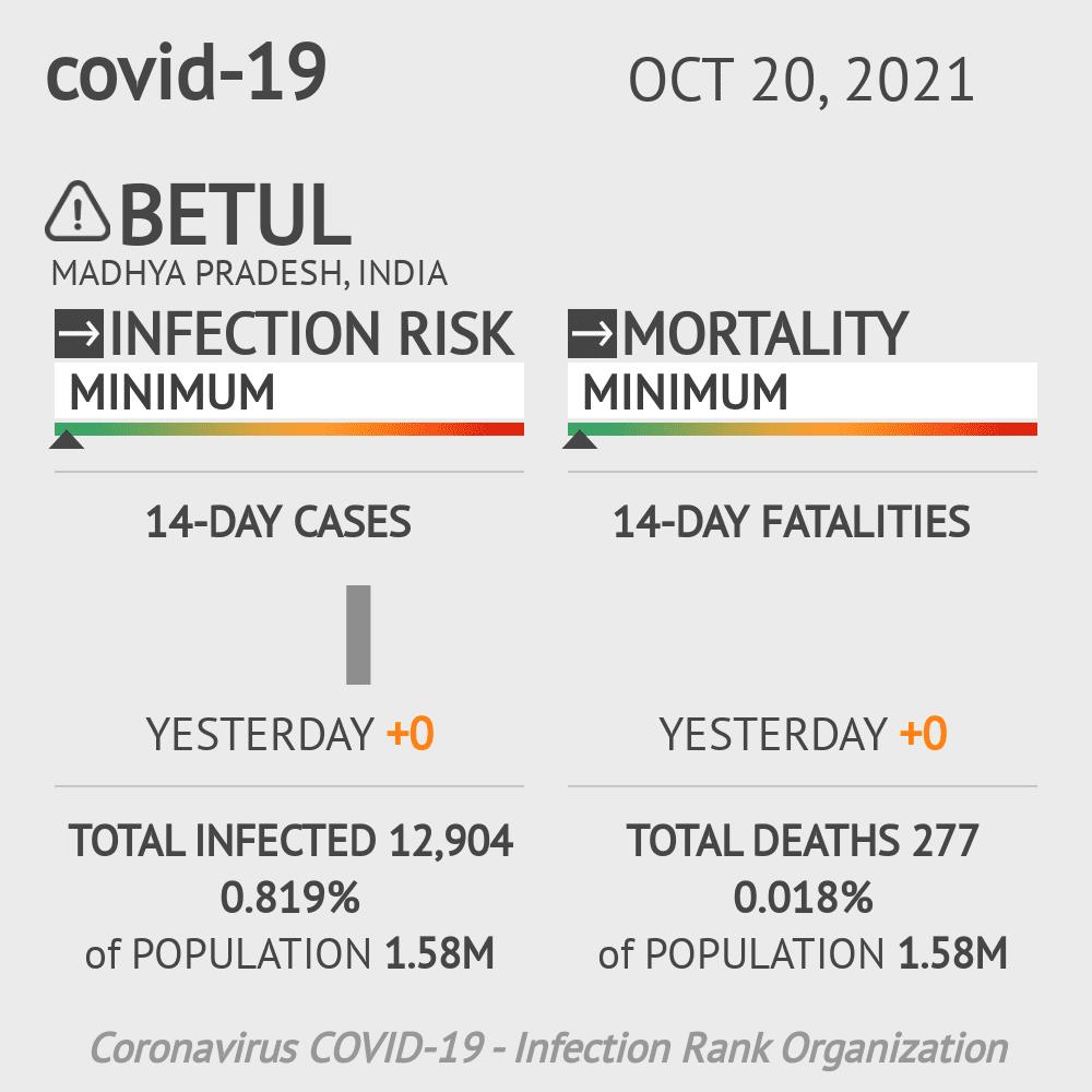 Betul Coronavirus Covid-19 Risk of Infection on February 23, 2021