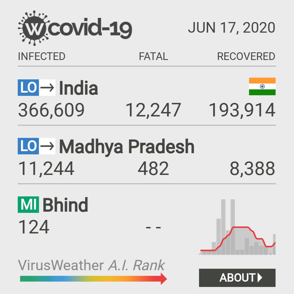 Bhind Coronavirus Covid-19 Risk of Infection on February 28, 2021