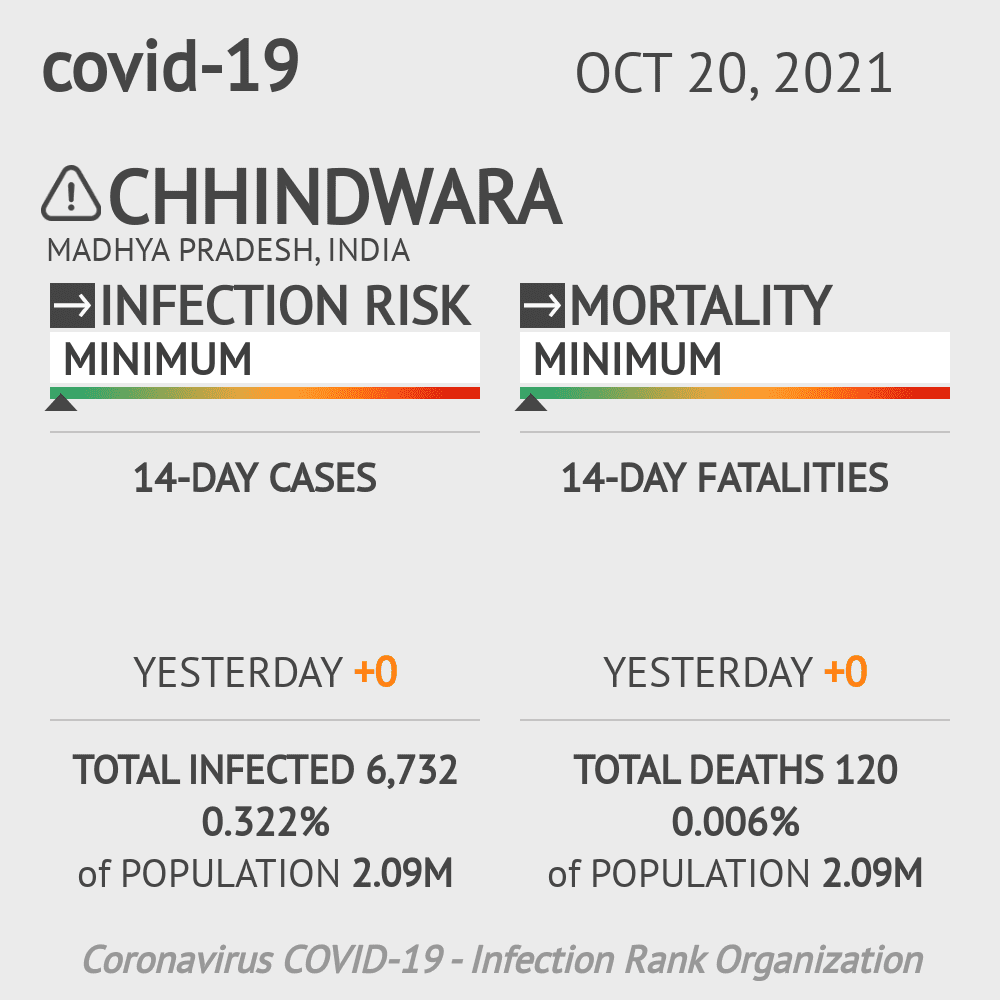 Chhindwara Coronavirus Covid-19 Risk of Infection on March 05, 2021
