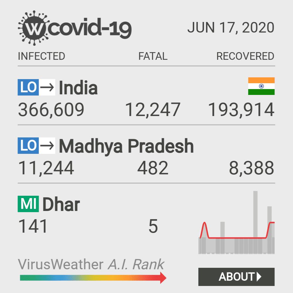 Dhar Coronavirus Covid-19 Risk of Infection on February 23, 2021