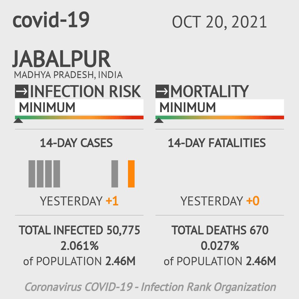 Jabalpur Coronavirus Covid-19 Risk of Infection on February 25, 2021