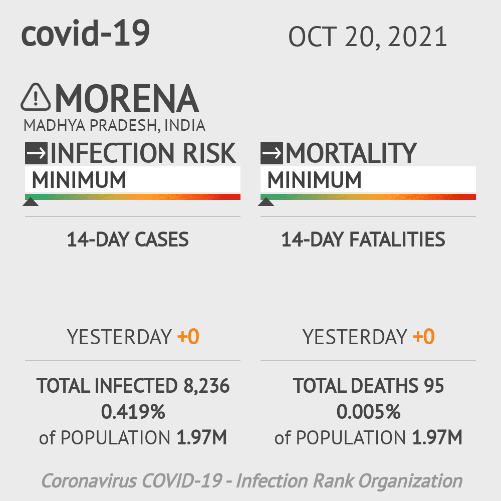 Morena Coronavirus Covid-19 Risk of Infection on February 23, 2021
