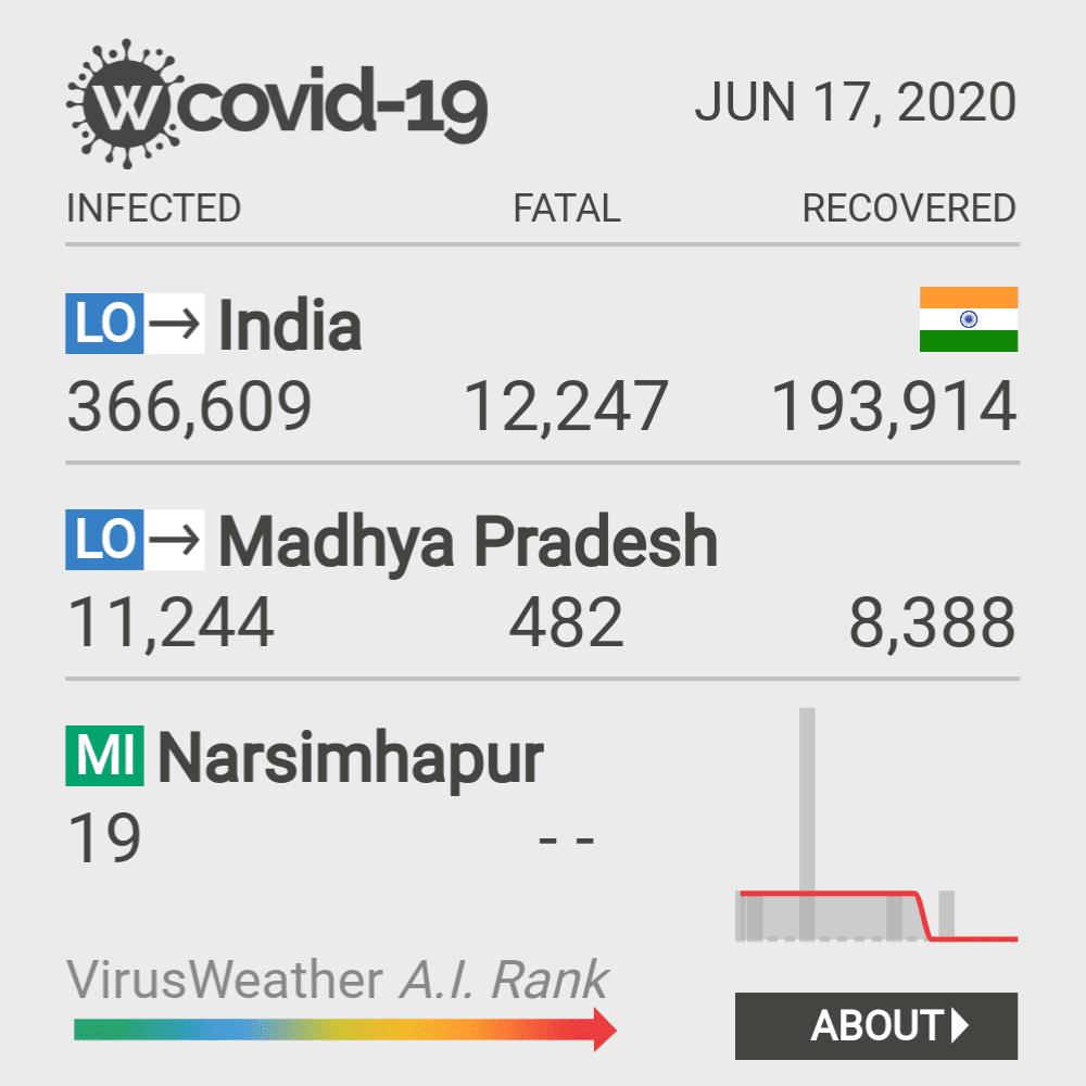Narsimhapur Coronavirus Covid-19 Risk of Infection on February 23, 2021
