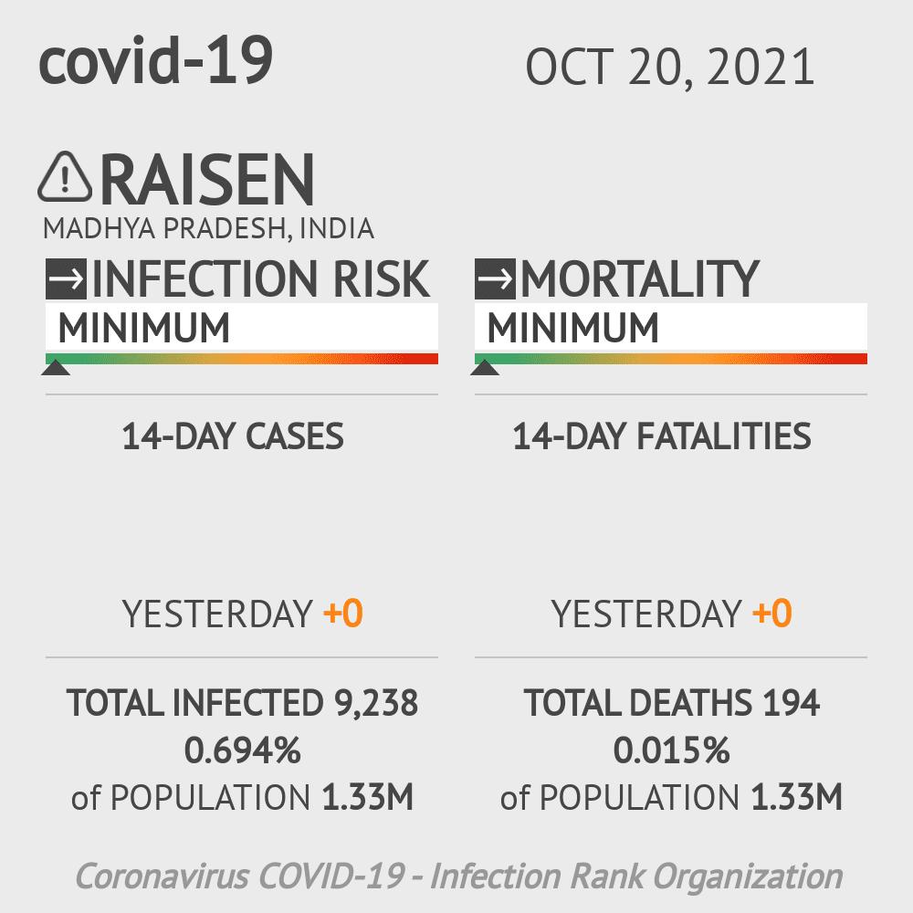 Raisen Coronavirus Covid-19 Risk of Infection on February 28, 2021