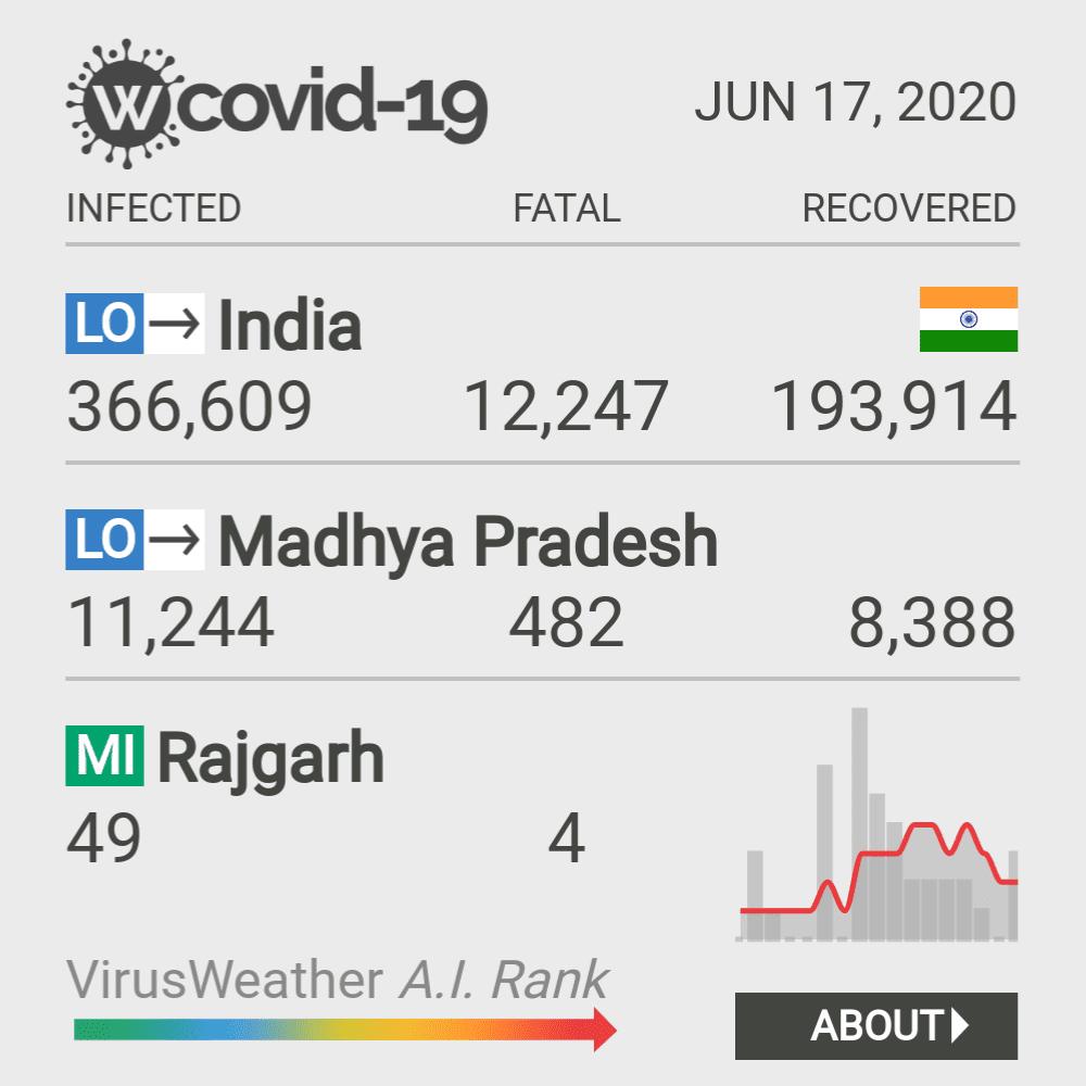 Rajgarh Coronavirus Covid-19 Risk of Infection on February 25, 2021