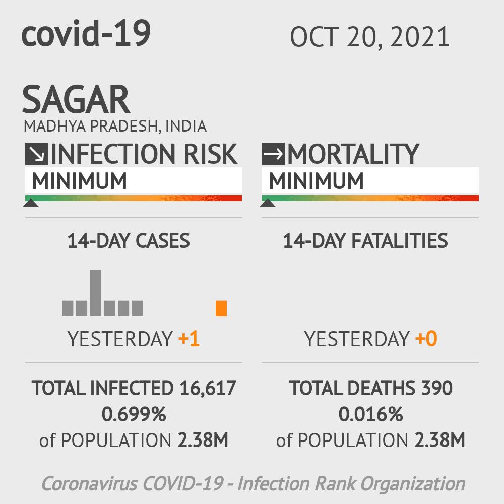 Sagar Coronavirus Covid-19 Risk of Infection on February 23, 2021
