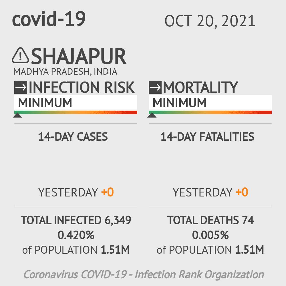 Shajapur Coronavirus Covid-19 Risk of Infection on February 26, 2021