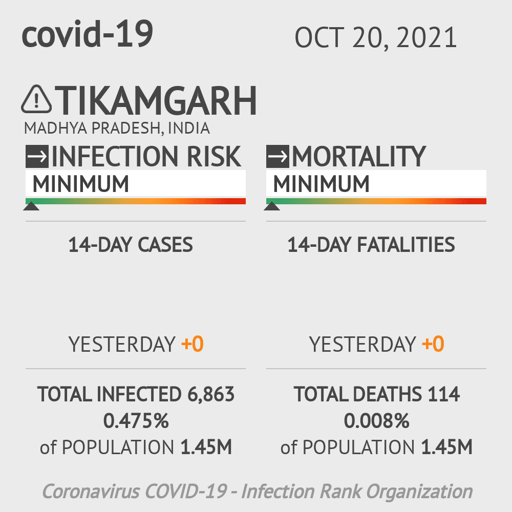 Tikamgarh Coronavirus Covid-19 Risk of Infection on February 23, 2021