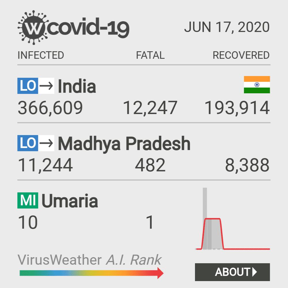 Umaria Coronavirus Covid-19 Risk of Infection on February 28, 2021