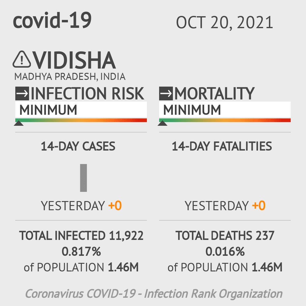 Vidisha Coronavirus Covid-19 Risk of Infection on February 25, 2021