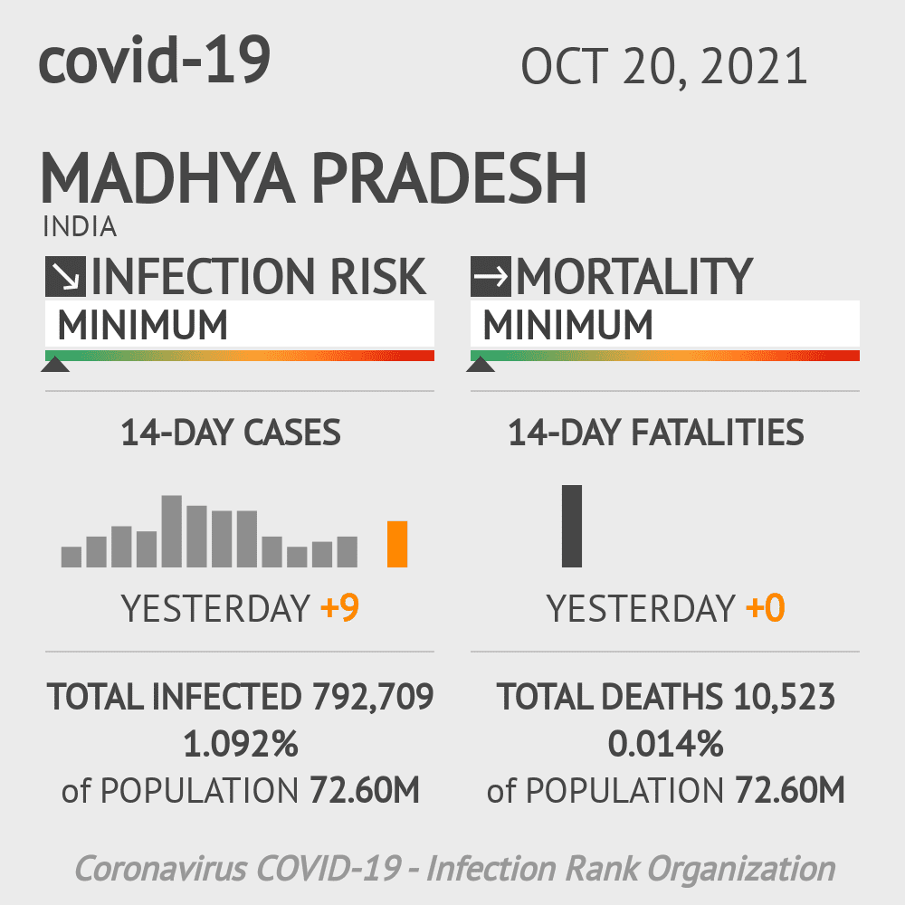 Madhya Pradesh Coronavirus Covid-19 Risk of Infection Update for 52 Counties on March 07, 2021