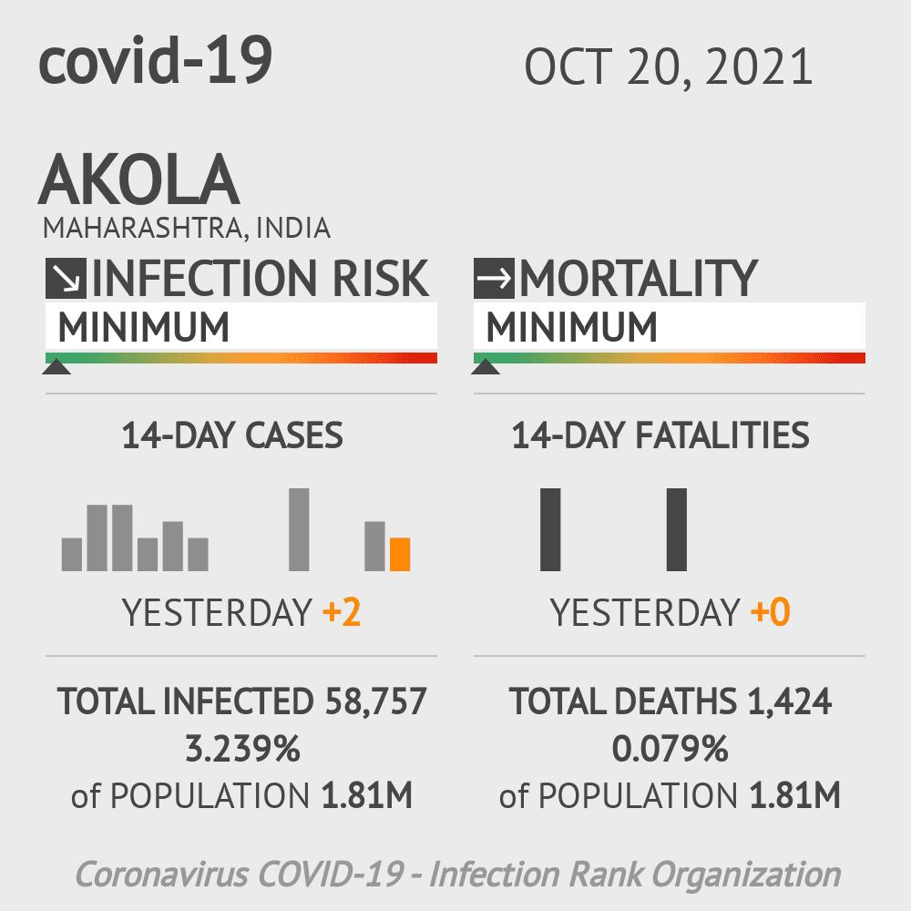Akola Coronavirus Covid-19 Risk of Infection on March 07, 2021