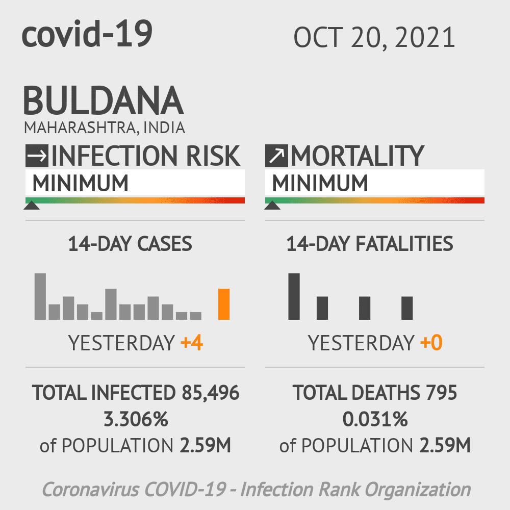 Buldana Coronavirus Covid-19 Risk of Infection on February 28, 2021
