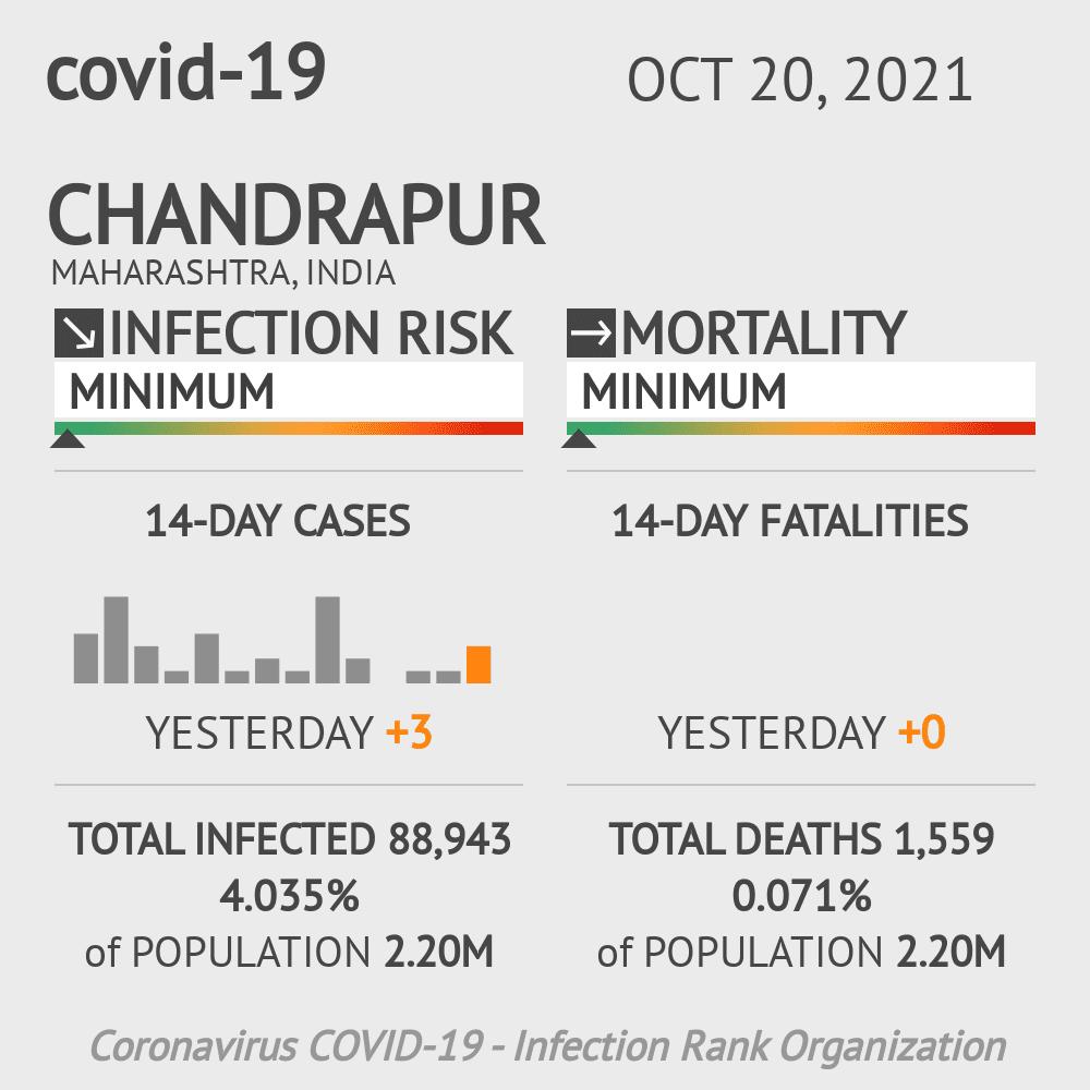 Chandrapur Coronavirus Covid-19 Risk of Infection on February 28, 2021