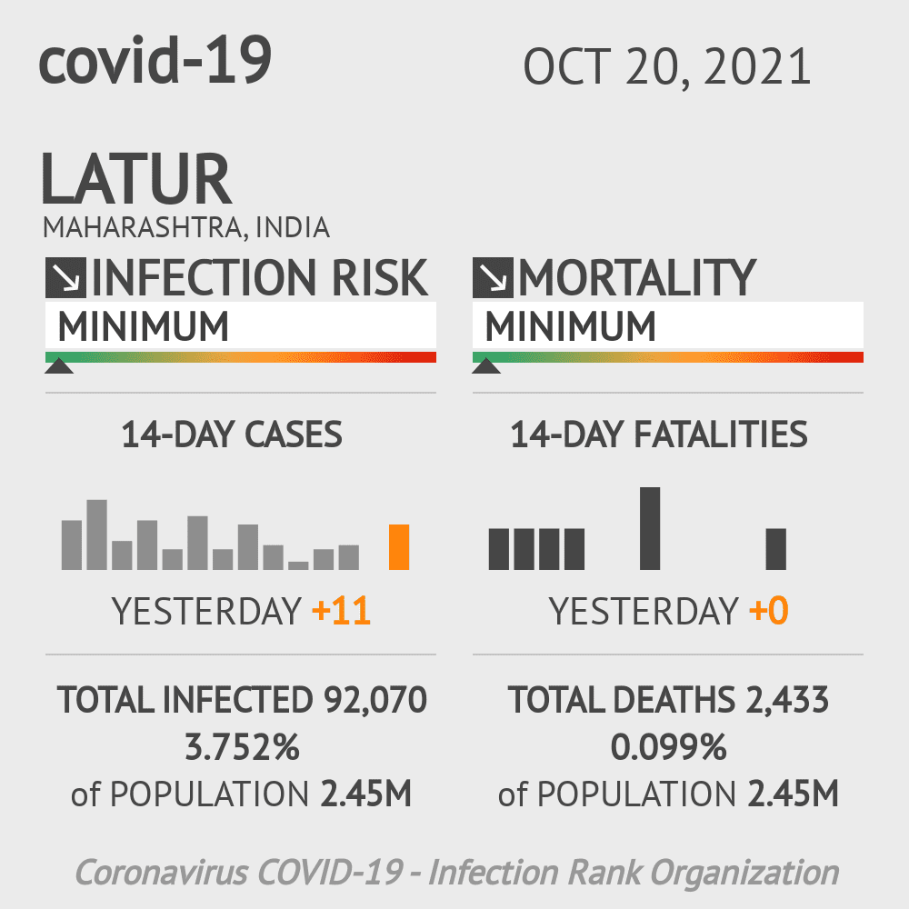 Latur Coronavirus Covid-19 Risk of Infection on February 25, 2021