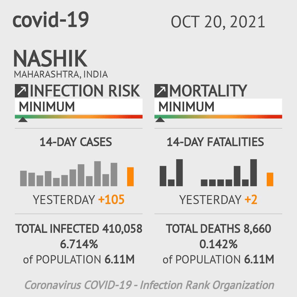Nashik Coronavirus Covid-19 Risk of Infection on March 07, 2021