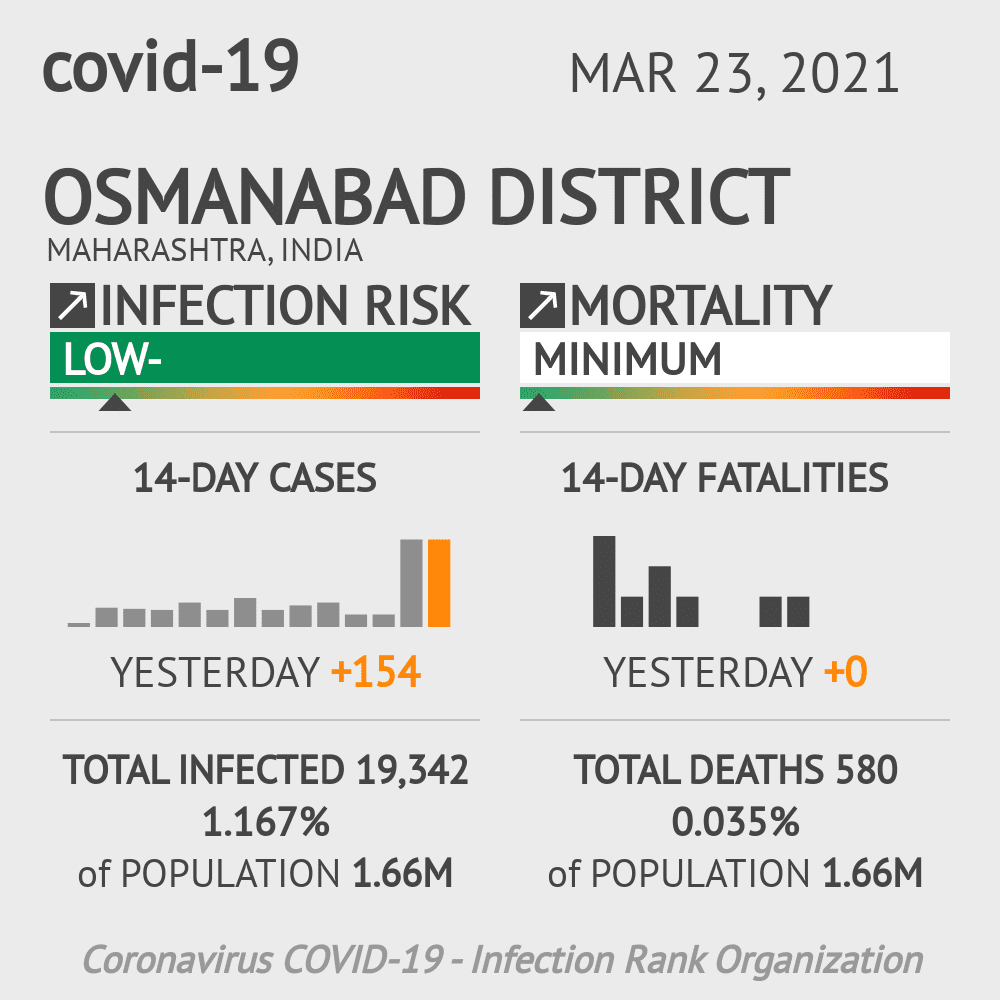 Osmanabad district Coronavirus Covid-19 Risk of Infection on March 23, 2021